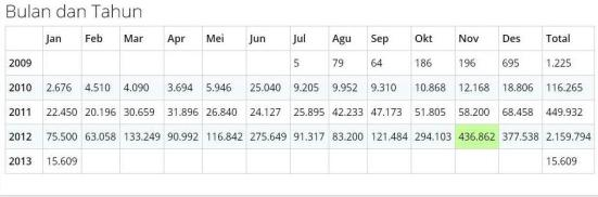 sstatistik bulanan dan tahunan