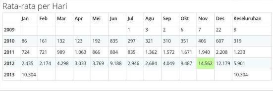 statistik rata-rata perbulan