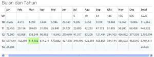 2 stat bulanan dan tahunan Protech Parabola Blog