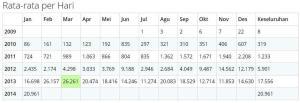 3 stat rata-rata harian dalam 1 bulan untuk Tahun 2009-2013